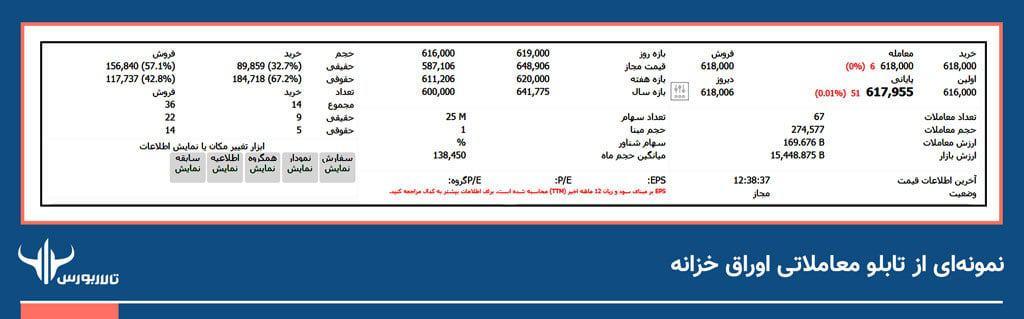 نمونهای از تابلوی معاملاتی