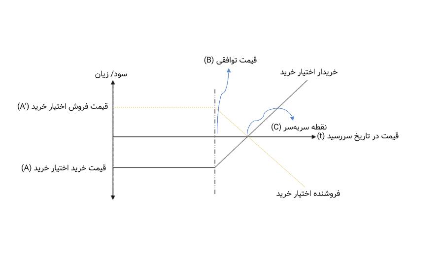 نمودار اختیار خرید برای فروشنده و خریدار